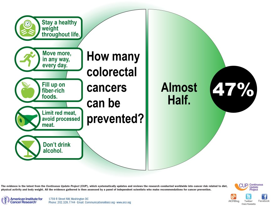 Preventing Colorectal Cancer