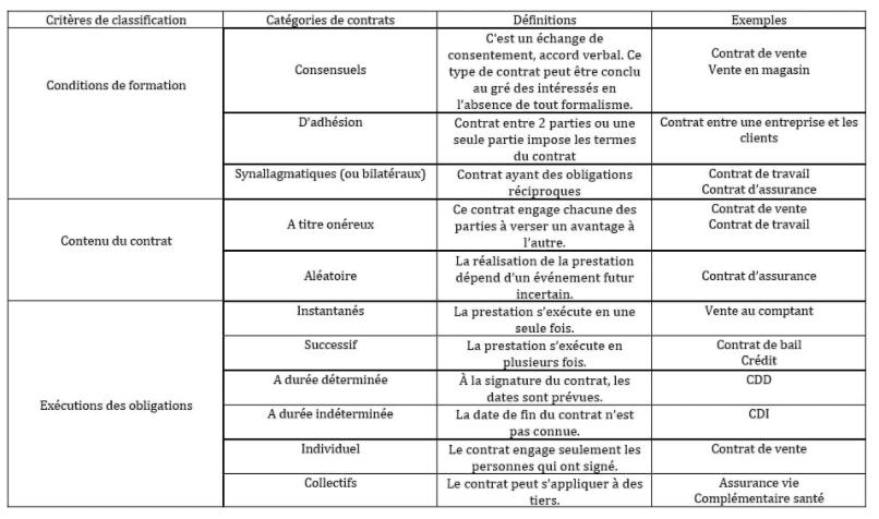 Classification des contrats d'assurance