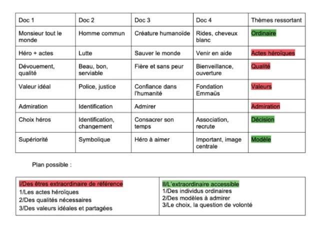 Tableau de confrontation synthèse de document culture générale et expression BTS Assurance