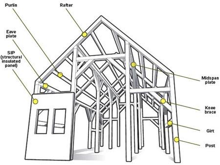 Anatomy of a timberframe house