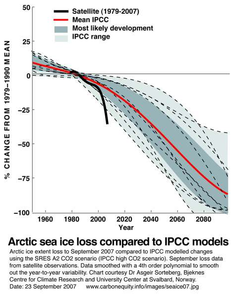 Arctic Sea Ice Loss Compared to IPCC Models
