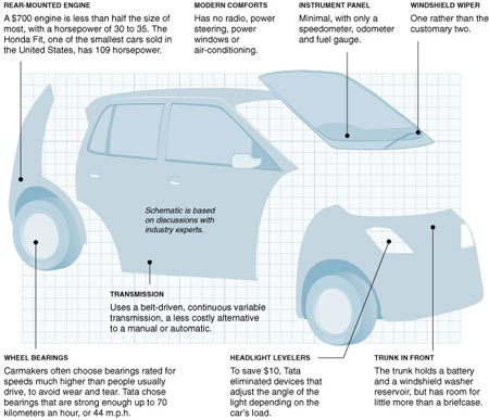 Tata Nano- the stripped down people's car