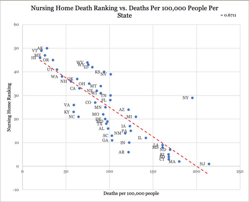 Nursing Home Death Rankings
