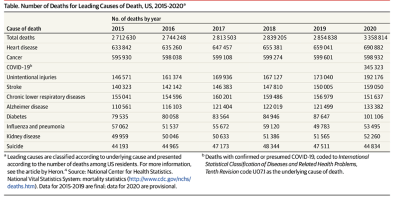 Number of Deaths for Leading Causes of Death