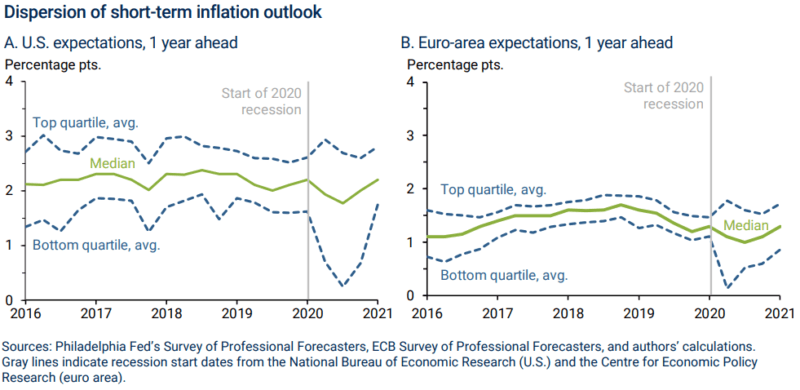 Inflation Outlook