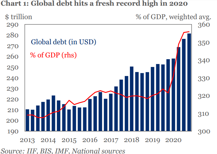 Global Debt Record