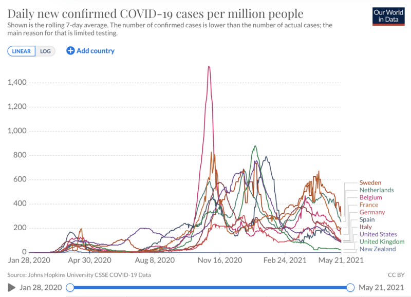 daily new confirmed covid-19 cases per million people