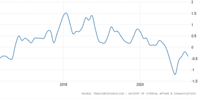 japanese inflation