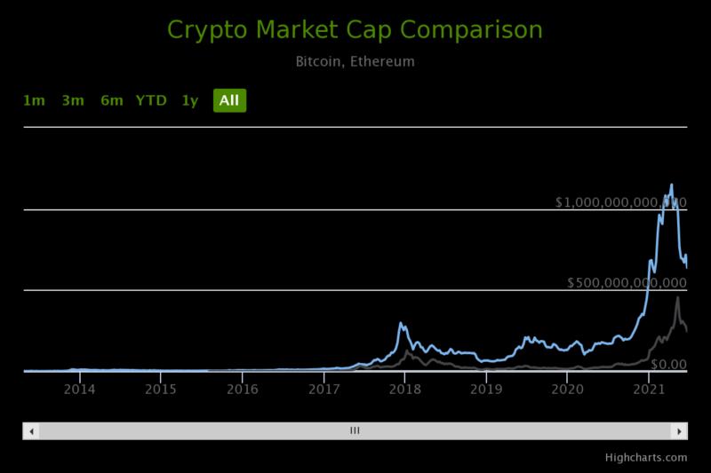 crypto market cap comparisons