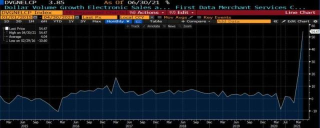dollar general volume growth
