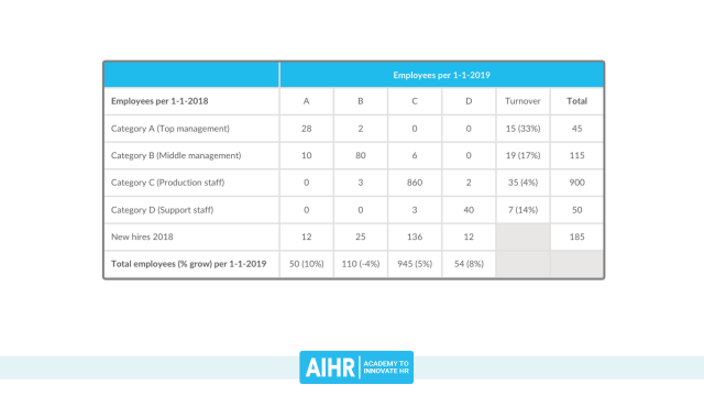 The HR Dashboard & HR Report: A Full Guide with Examples & Templates