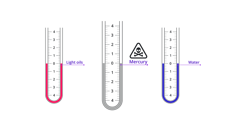 How to Read Manometer