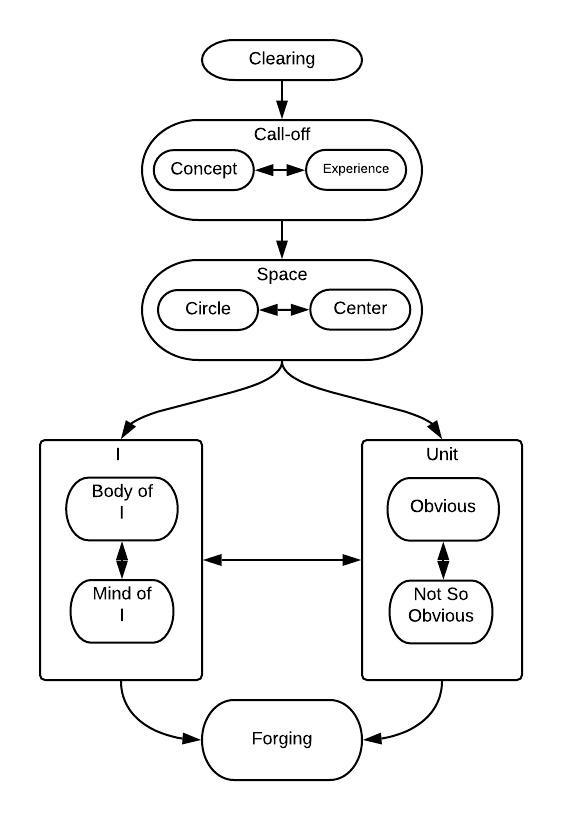 Simplified Forging Flowchart