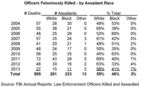 Officers Killed - Simpson Black Criminals, White Victims, and White Guilt