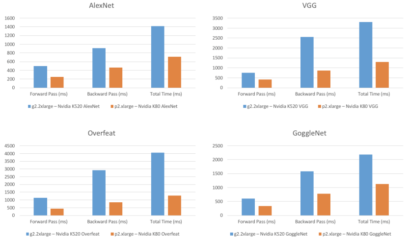 Comparison of TensorFlow GPU Performance on AWS P2 and G2 Instances