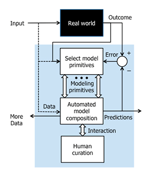 DARPA Machine Learning