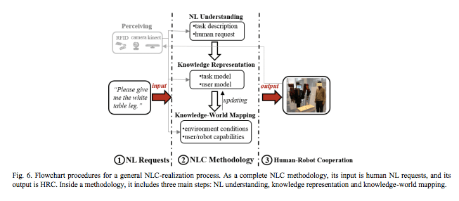 Natural Language Facilitated Human-Robot cooperation