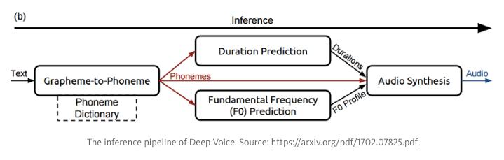 Deep Voice Baidu