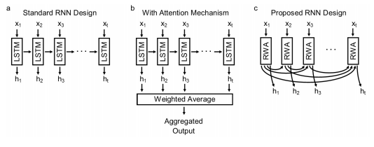 Recurrent neural network using attention