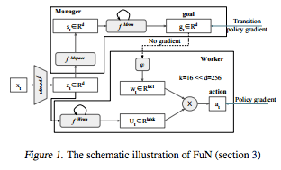 The schematic illustration of FeUdal Network (FuN)