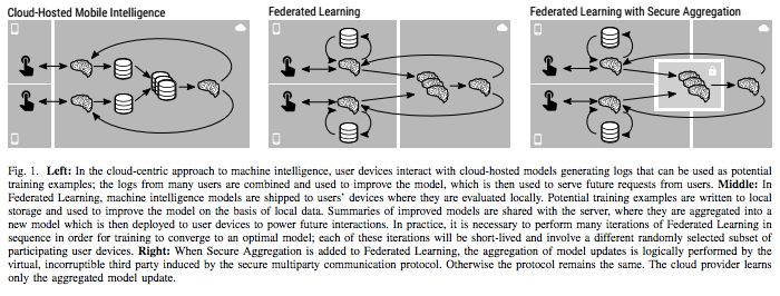 Federated Learning with Secure Aggregation