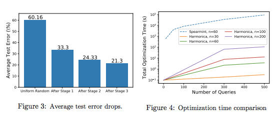 Spectral Hyperparameter Optimization