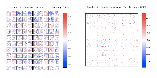 Variational Dropout Sparsifies Deep Neural Networks Code