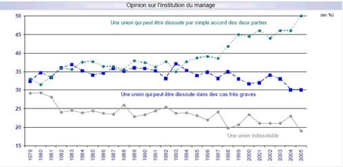 opinion-sur-le-mariage-possibilité-dissolution