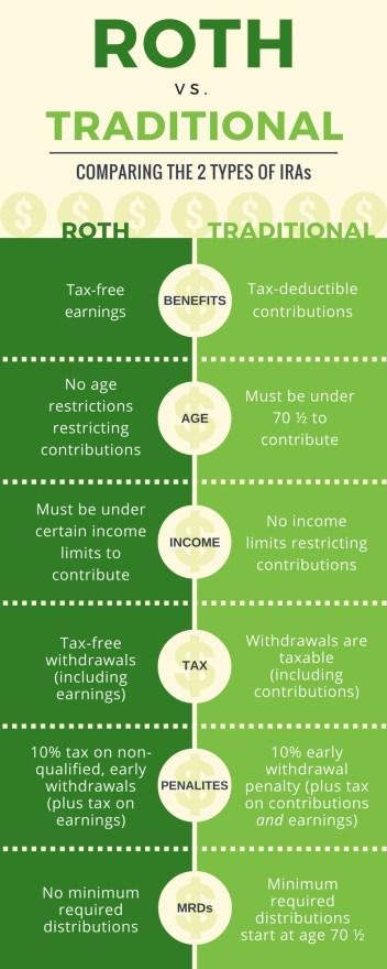 Roth vs. Traditional IRA