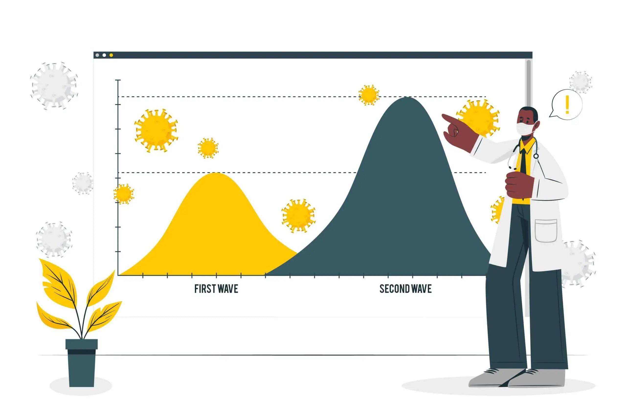 Covid-19 – India's Second Wave – When will it peak? A Predictive analysis.
