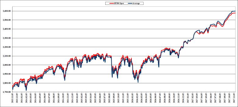 Prekyba S&P 500 Indekso Ateities sandoriais (Futures). II dalis