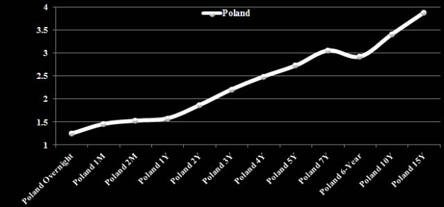 Obligacijų pajamingumų kreivė