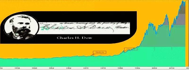 Dow Jones Industrial Average indeksui 120 metų