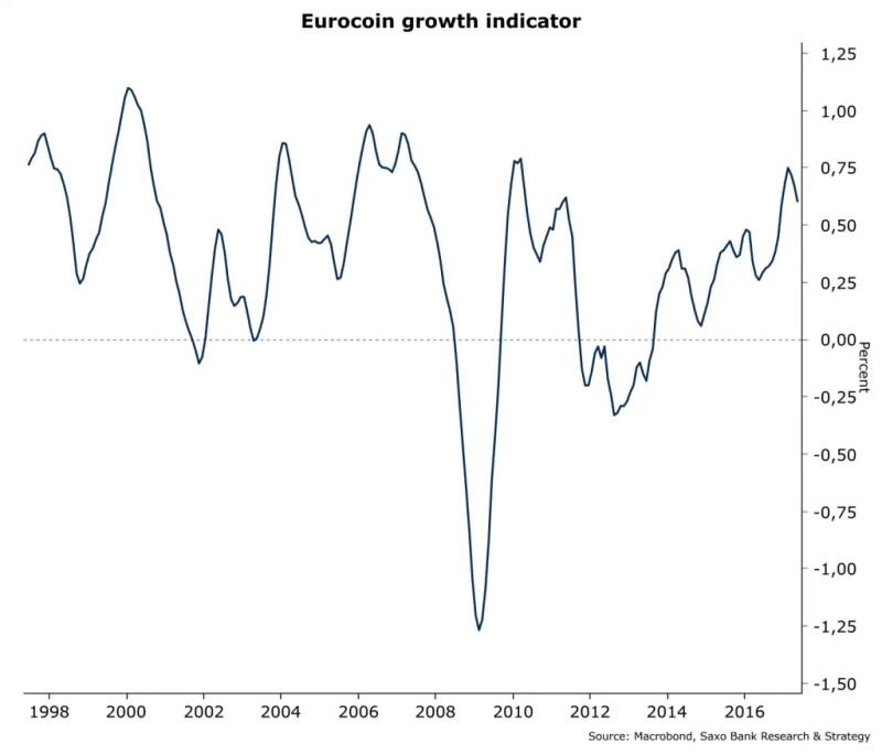 Saxo Bank sako, kad Europai kol kas viskas gerai. Patikėsim?