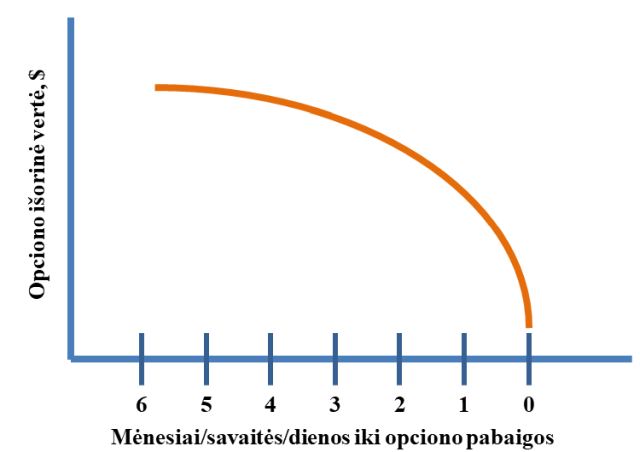 opcionų prekyba paritetu