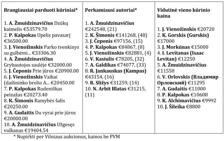 L Vilniaus aukciono rezultatai - ilgos istorijos akimirka