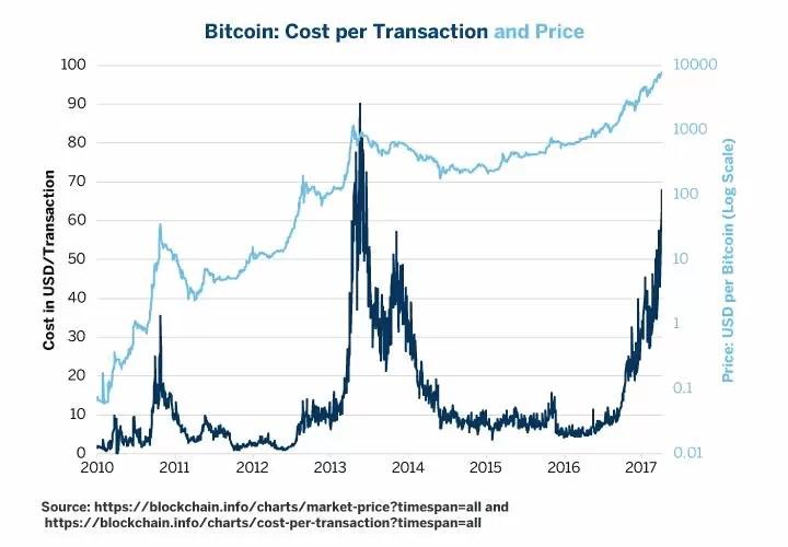 Kas laukia Bitcoin ateityje? Mikroekonominis melas