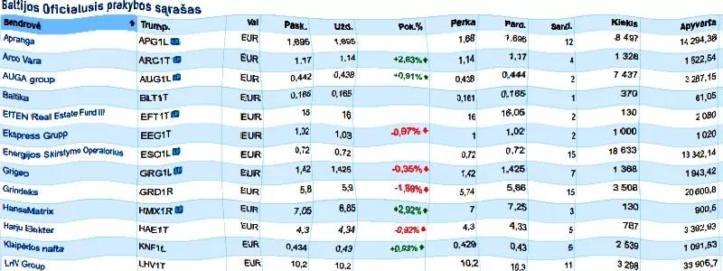Keičiasi NASDAQ Baltic Oficialusis sąrašas