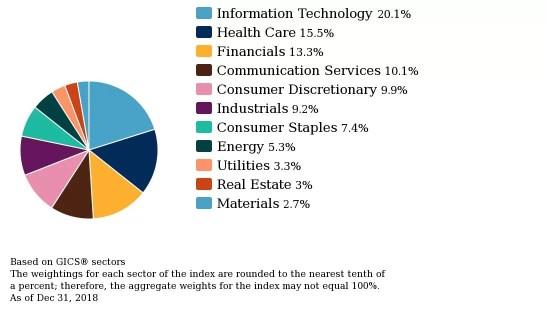 S&P 500 indeksas. Kaip į jį investuoti?
