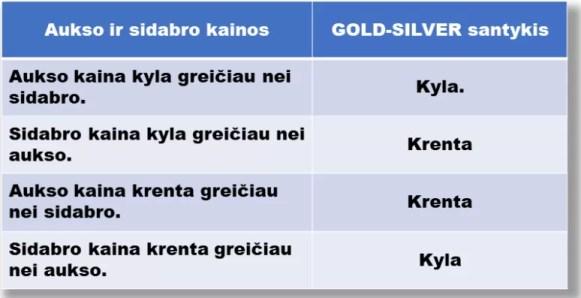 Gold-Silver . Pirkti auksą ar sidabrą?