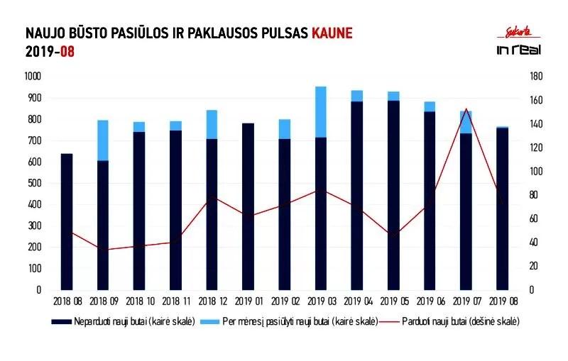 NT kardiograma: Pirminės būsto rinkos aktyvumas didžiuosiuose šalies miestuose neslopsta