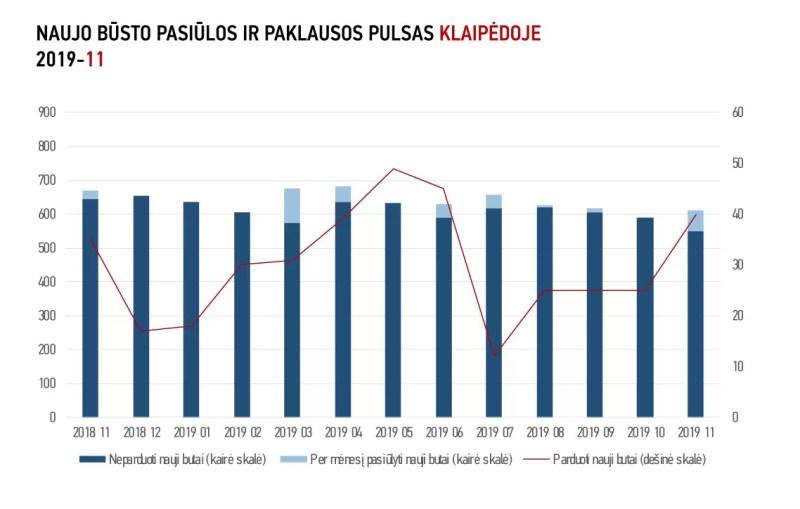 Vilniaus ir Kauno pirminėje būsto rinkoje – prieššventinis stabtelėjimas