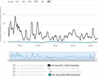Kriptorinkų apžvalga 2020-10-14. Kodėl Bitcoin nėra store of value?