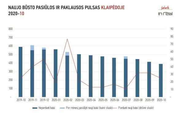 Naujų butų rinka Vilniuje mušė rekordus, Kaune ir Klaipėdoje – pasyvi