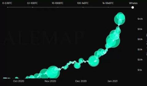 Kriptorinkų apžvalga 2021-01-11. Mes jau tą seniai žinojom!!!