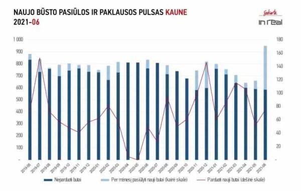 Vasarojanti sostinės NT rinka ir pasiūlos antplūdis Kaune bei Klaipėdoje