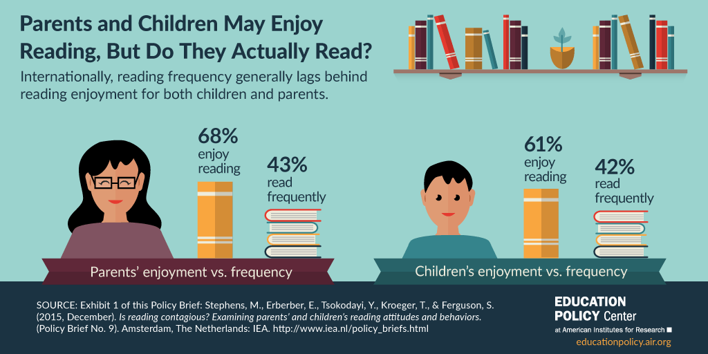 Infographic: Do Parents and Children Actually Read?