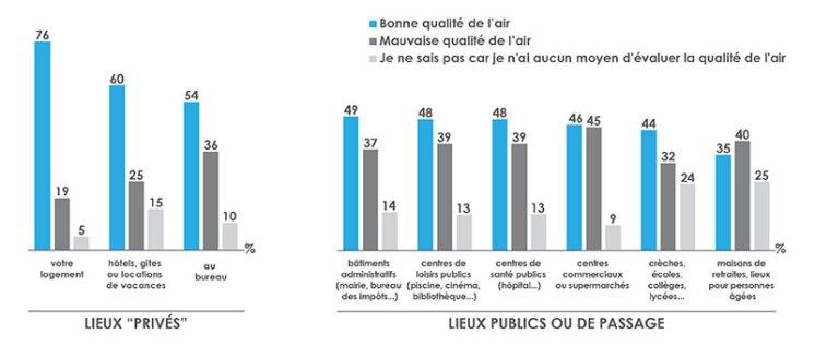 la qualité de l'air est meilleur dans des lieux privés que dans les lieux publics. (Source ELABE - Veolia sur la qualité de l'air)