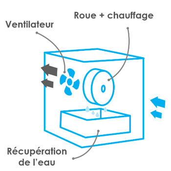 comment fonctionne un deshumidificateur par dessication