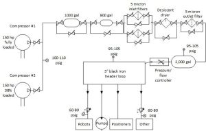 Air System Schematic  Free Vehicle Wiring Diagrams